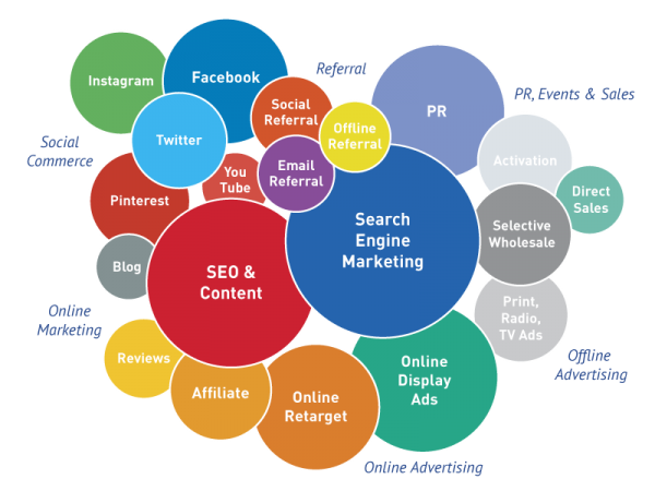 ThinkYral, Digital Marketing, Marketing Training,